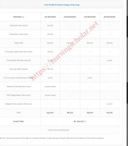 Post RN Fee Structure in Shifa College of Nursing